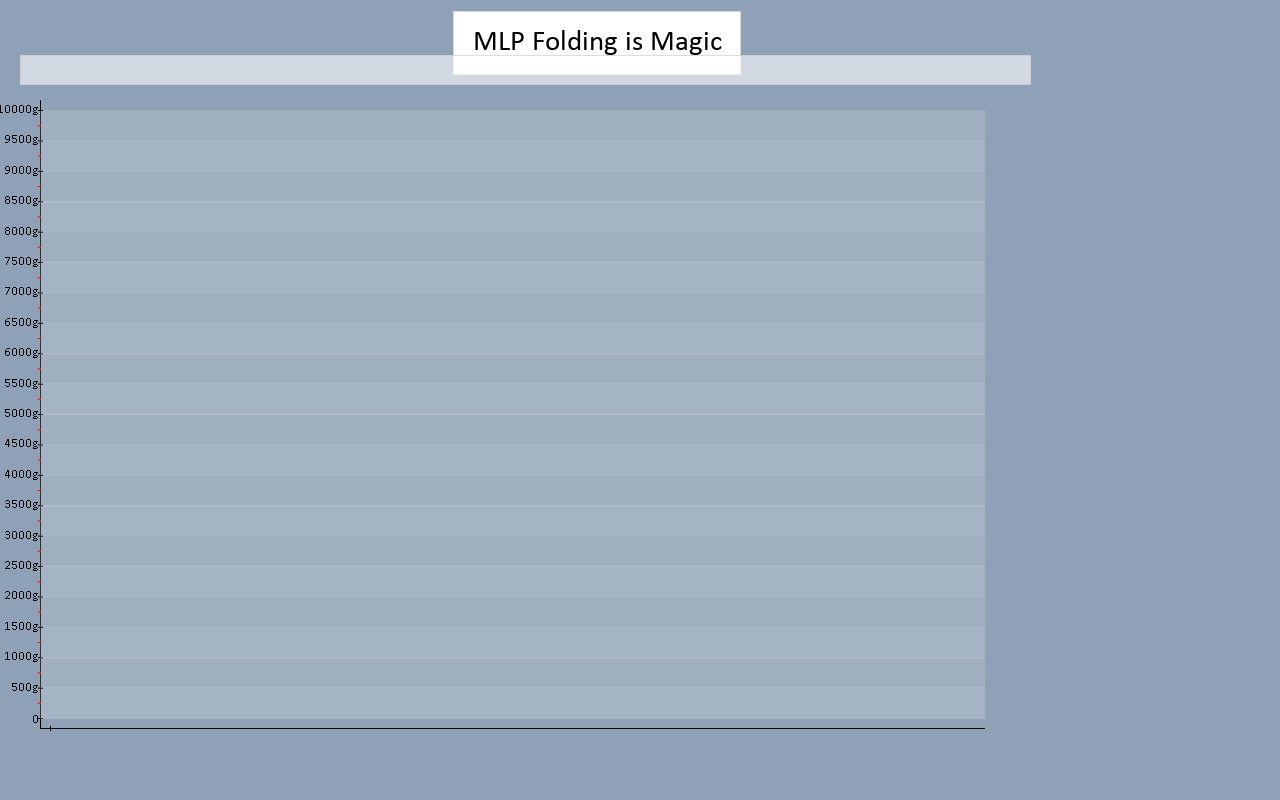 graph.php?team=MLP+Folding+is+Magic&type=.png